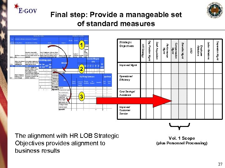 Final step: Provide a manageable set of standard measures Separation Mgmt Labor Relations Employee
