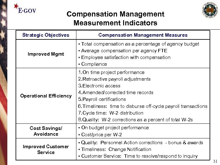 Compensation Management Measurement Indicators Strategic Objectives Improved Mgmt Operational Efficiency Cost Savings/ Avoidance Improved