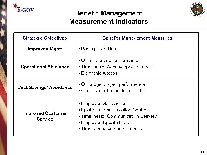 Benefit Management Measurement Indicators Strategic Objectives Improved Mgmt Operational Efficiency Cost Savings/ Avoidance Improved
