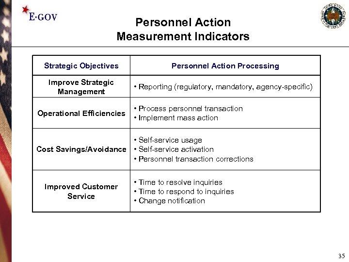 Personnel Action Measurement Indicators Strategic Objectives Personnel Action Processing Improve Strategic Management • Reporting