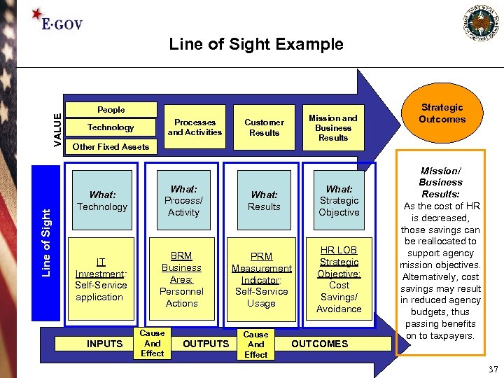 Line of Sight VALUE Line of Sight Example People • Processes and • Activities