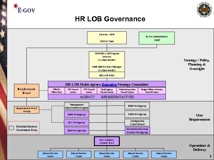 HR LOB Governance Director, OPM E-Gov Administrator OMB CHCOC Chair OPM HR LOB Program