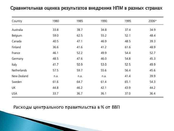 Сравнительная оценка результатов внедрения НПМ в разных странах Расходы центрального правительства в % от