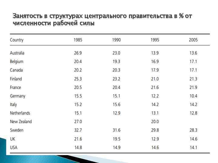 Занятость в структурах центрального правительства в % от численности рабочей силы