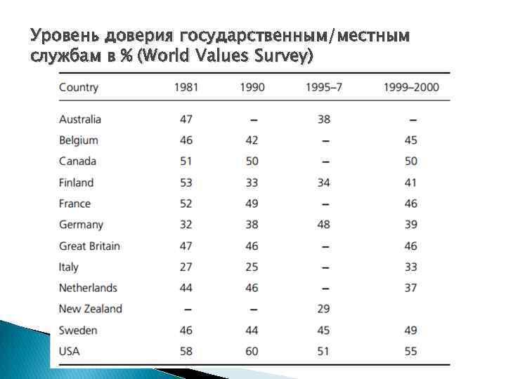 Уровень доверия государственным/местным службам в % (World Values Survey)