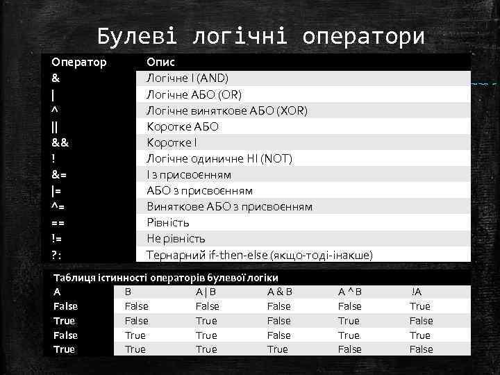 Булеві логічні оператори Оператор &   ^    && ! &=  = ^= ==