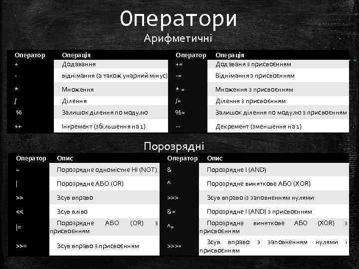 Оператори Арифметичні Оператор + Операція Додавання Оператор += Операція Додаваня з присвоєнням - віднімання