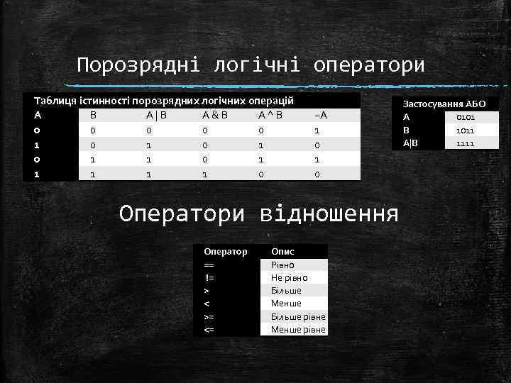 Порозрядні логічні оператори Таблиця істинності порозрядних логічних операцій A B A   B A