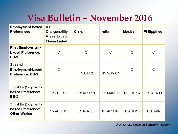 Visa Bulletin – November 2016 Employment-based All Preferences Chargeability Areas Except Those Listed First