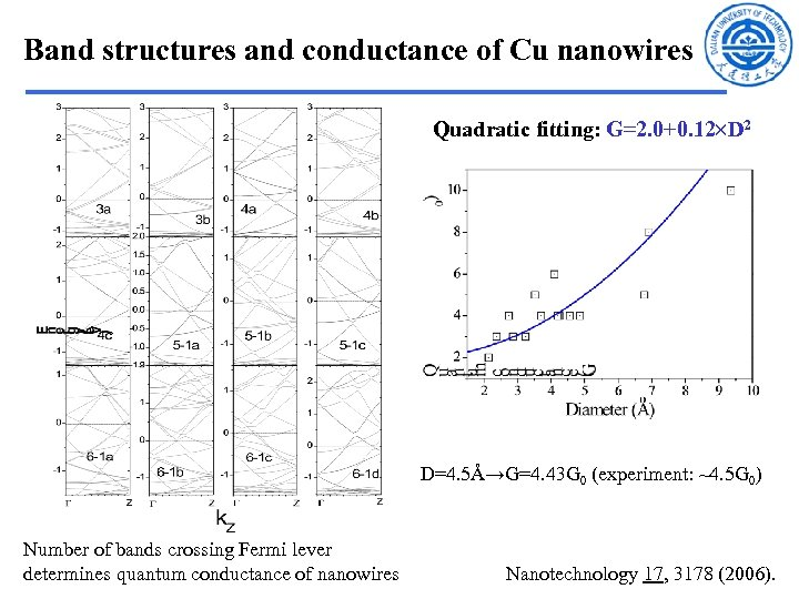 Band structures and conductance of Cu nanowires Quadratic fitting: G=2. 0+0. 12 D 2