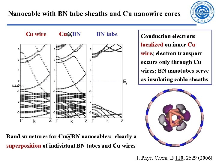 Nanocable with BN tube sheaths and Cu nanowire cores Cu wire Cu@BN BN tube