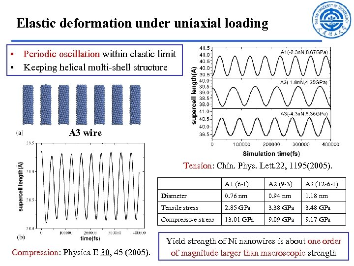 Elastic deformation under uniaxial loading • Periodic oscillation within elastic limit • Keeping helical