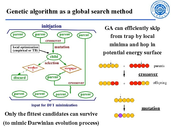 Genetic algorithm as a global search method GA can efficiently skip from trap by