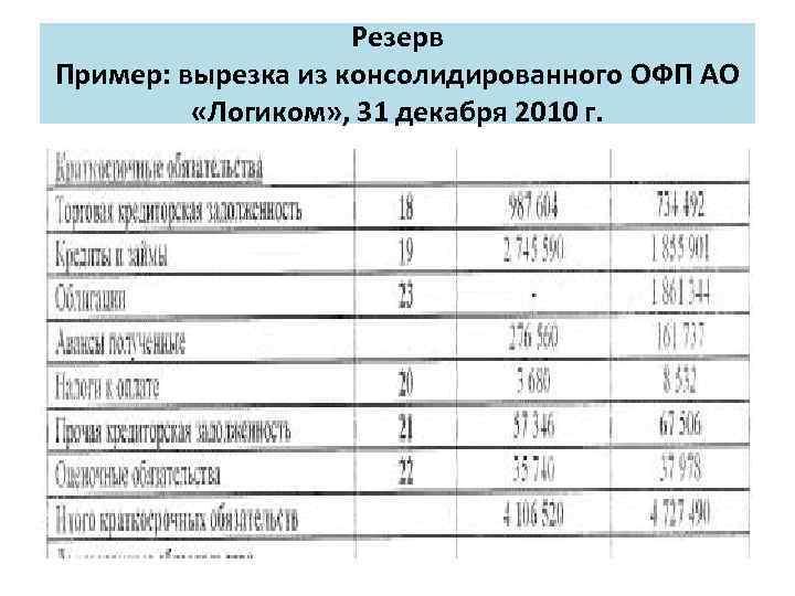Резерв Пример: вырезка из консолидированного ОФП АО «Логиком» , 31 декабря 2010 г.