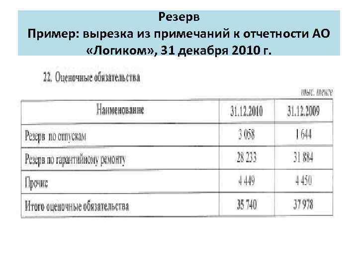 Резерв Пример: вырезка из примечаний к отчетности АО «Логиком» , 31 декабря 2010 г.