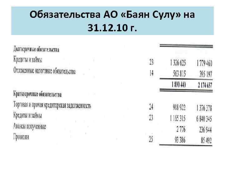 Обязательства АО «Баян Сулу» на 31. 12. 10 г.