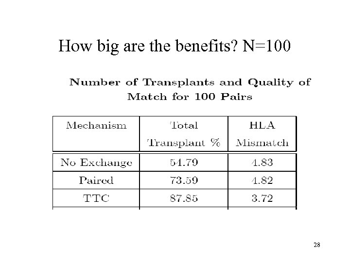 How big are the benefits? N=100 28