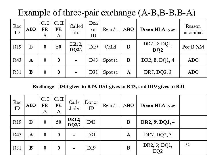 Example of three-pair exchange (A-B, B-A) Rec ABO ID Cl II PR PR A