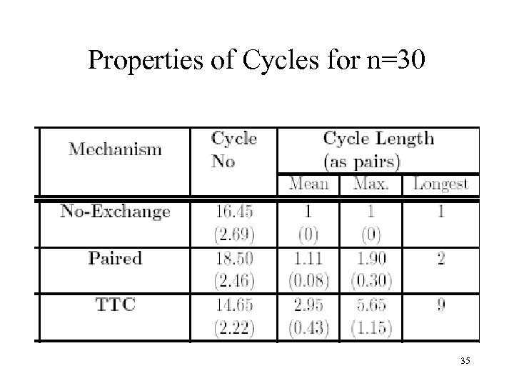 Properties of Cycles for n=30 35