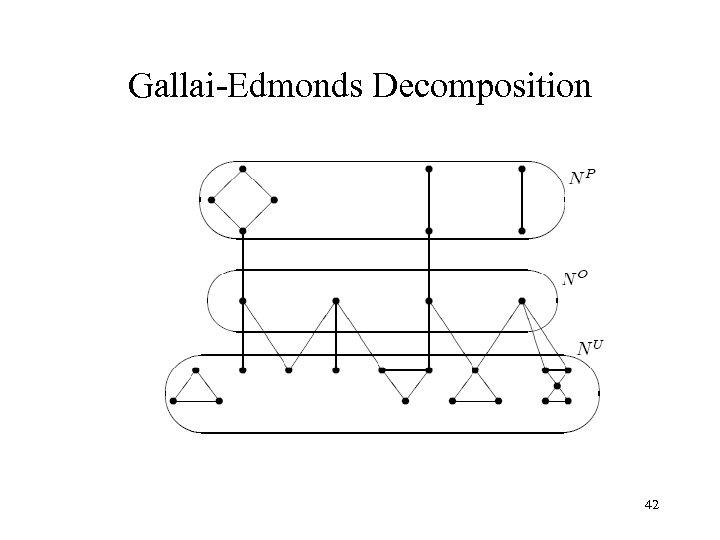 Gallai-Edmonds Decomposition 42