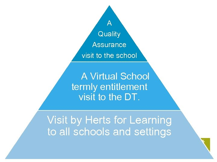 A Quality Assurance visit to the school A Virtual School termly entitlement visit