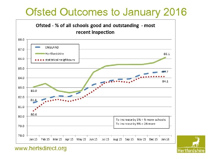 Ofsted Outcomes to January 2016 www. hertsdirect. org