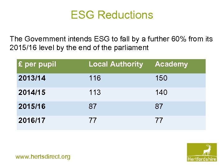 ESG Reductions The Government intends ESG to fall by a further 60% from its