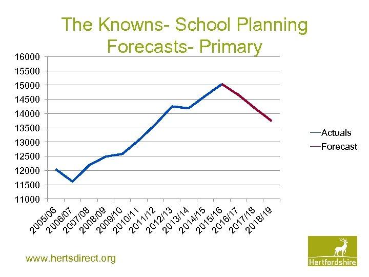 16000 The Knowns- School Planning Forecasts- Primary 15500 15000 14500 14000 13500 13000 12500