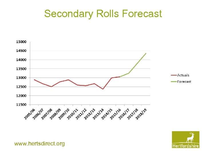 Secondary Rolls Forecast www. hertsdirect. org