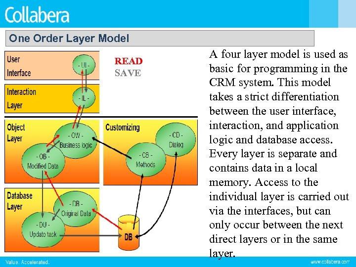 One Order Layer Model READ SAVE A four layer model is used as basic