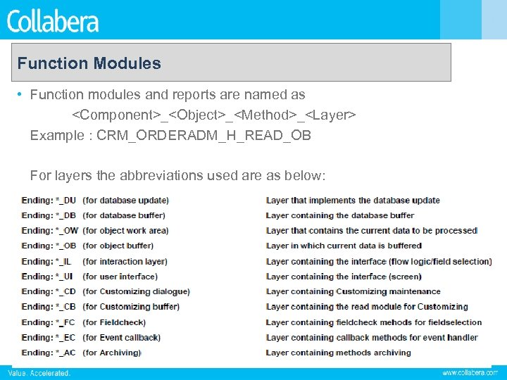 Function Modules • Function modules and reports are named as <Component>_<Object>_<Method>_<Layer> Example : CRM_ORDERADM_H_READ_OB
