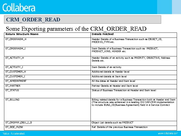 CRM_ORDER_READ Some Exporting parameters of the CRM_ORDER_READ Return Structure Name Details Fetched ET_ORDERADM_H Header