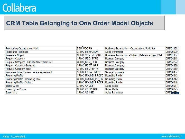 CRM Table Belonging to One Order Model Objects