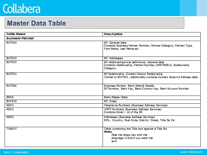 Master Data Table Name Description Business Partner BUT 000 BP: General data Contains Business
