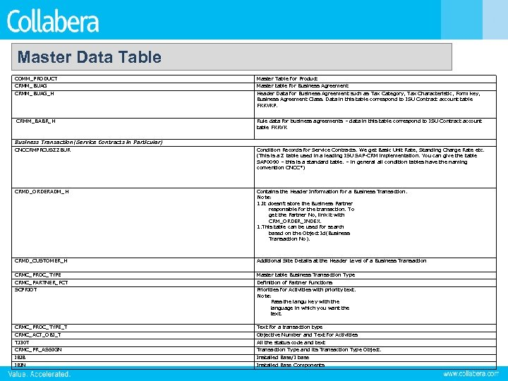 Master Data Table COMM_PRODUCT Master Table for Product CRMM_BUAG Master table for Business Agreement