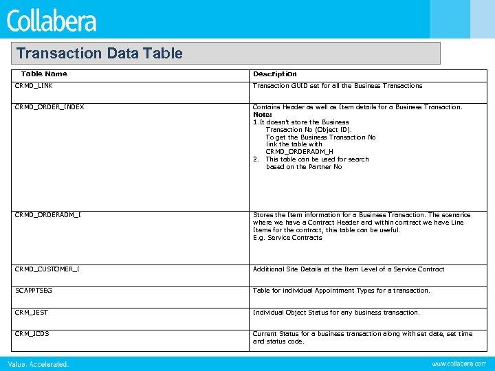 Transaction Data Table Name Description CRMD_LINK Transaction GUID set for all the Business Transactions