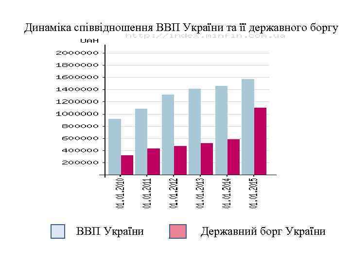 Динаміка співвідношення ВВП України та її державного боргу ВВП України Державний борг України