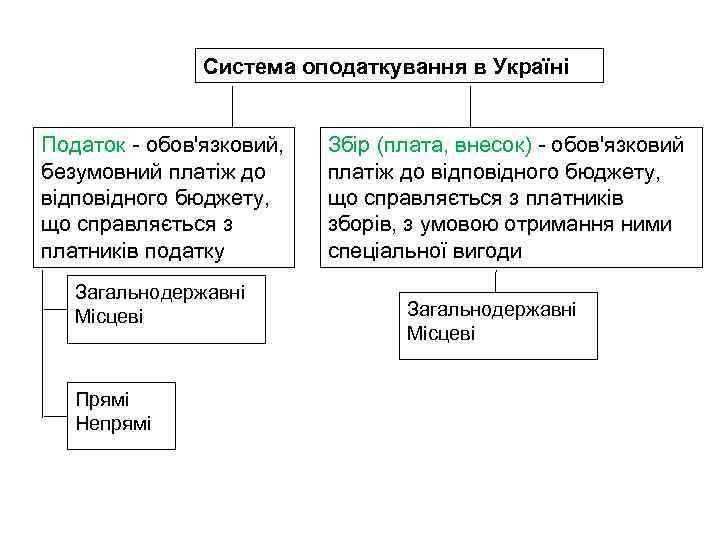 Система оподаткування в Україні Податок - обов'язковий, безумовний платіж до відповідного бюджету, що справляється