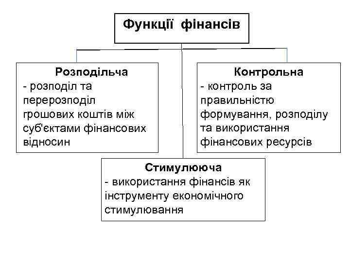 Функції фінансів Розподільча - розподіл та перерозподіл грошових коштів між суб'єктами фінансових відносин Контрольна