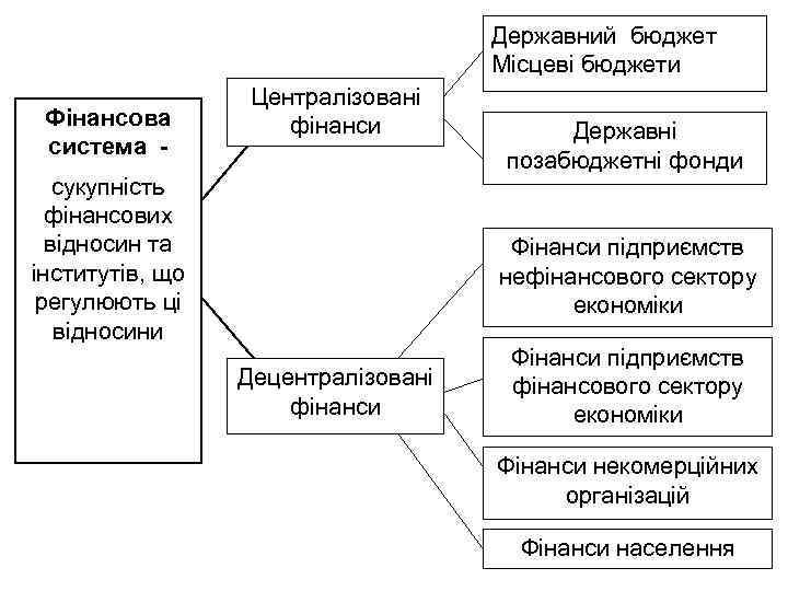 Державний бюджет Місцеві бюджети Фінансова система - Централізовані фінанси сукупність фінансових відносин та інститутів,