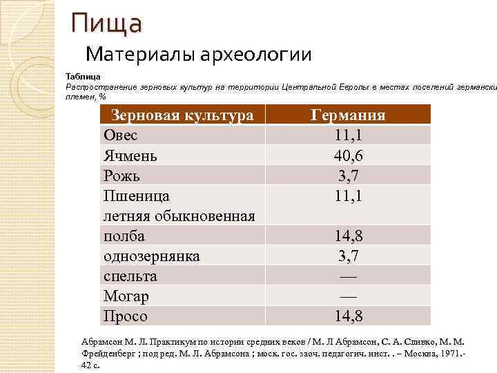 Пища Материалы археологии Таблица Распространение зерновых культур на территории Центральной Европы в местах поселений