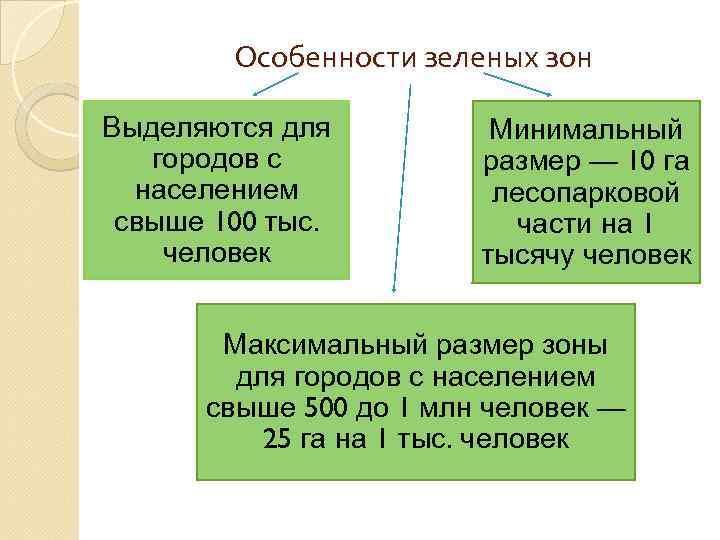Особенности зеленых зон Выделяются для городов с населением свыше 100 тыс. человек Минимальный размер