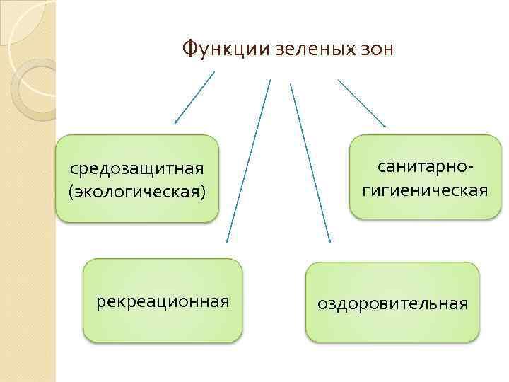 Функции зеленых зон средозащитная (экологическая) рекреационная санитарногигиеническая оздоровительная