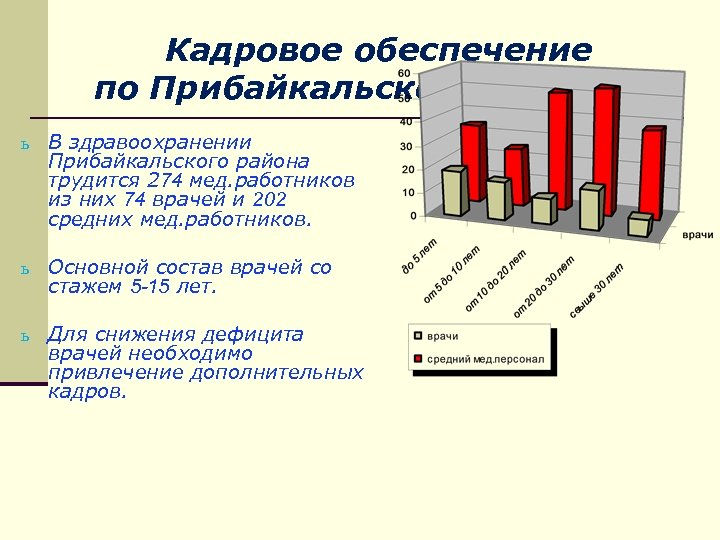 Кадровое обеспечение по Прибайкальской ЦРБ (2014 г) ь В здравоохранении Прибайкальского района трудится 274