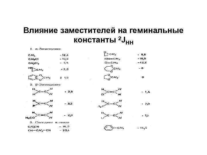 Влияние заместителей на геминальные константы 2 JHH