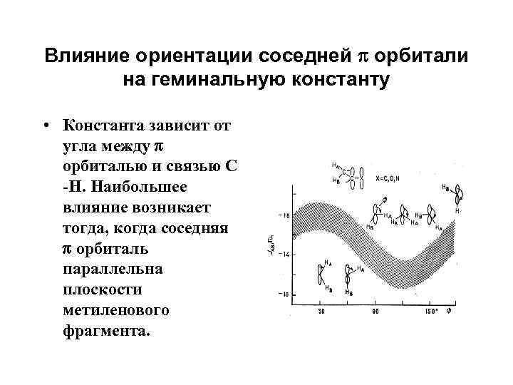 Влияние ориентации соседней орбитали на геминальную константу • Константа зависит от угла между орбиталью