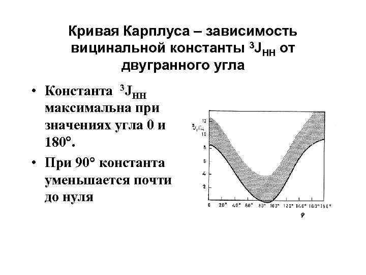 Кривая Карплуса – зависимость вицинальной константы 3 JHH от двугранного угла • Константа 3