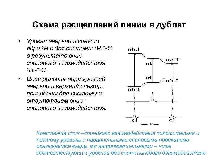 Схема расщеплений линии в дублет • Уровни энергии и спектр ядра 1 Н в