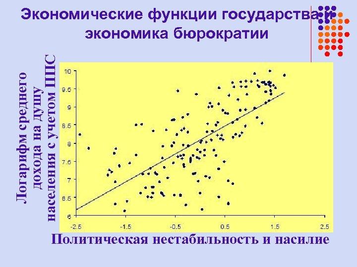 Логарифм среднего дохода на душу населения с учетом ППС Экономические функции государства и экономика