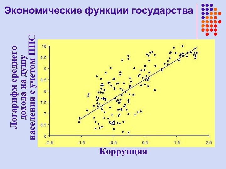 Логарифм среднего дохода на душу населения с учетом ППС Экономические функции государства Коррупция